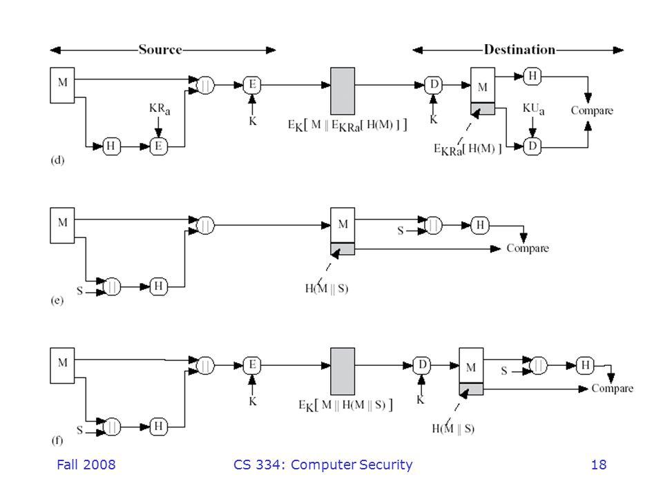 Fall 2008CS 334: Computer Security18