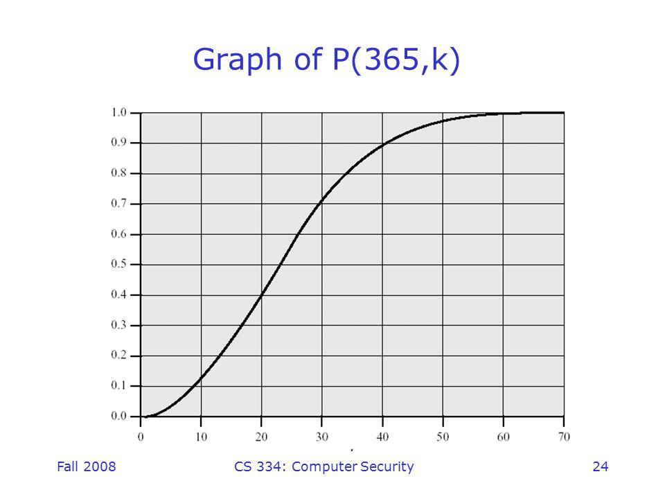 Fall 2008CS 334: Computer Security24 Graph of P(365,k)