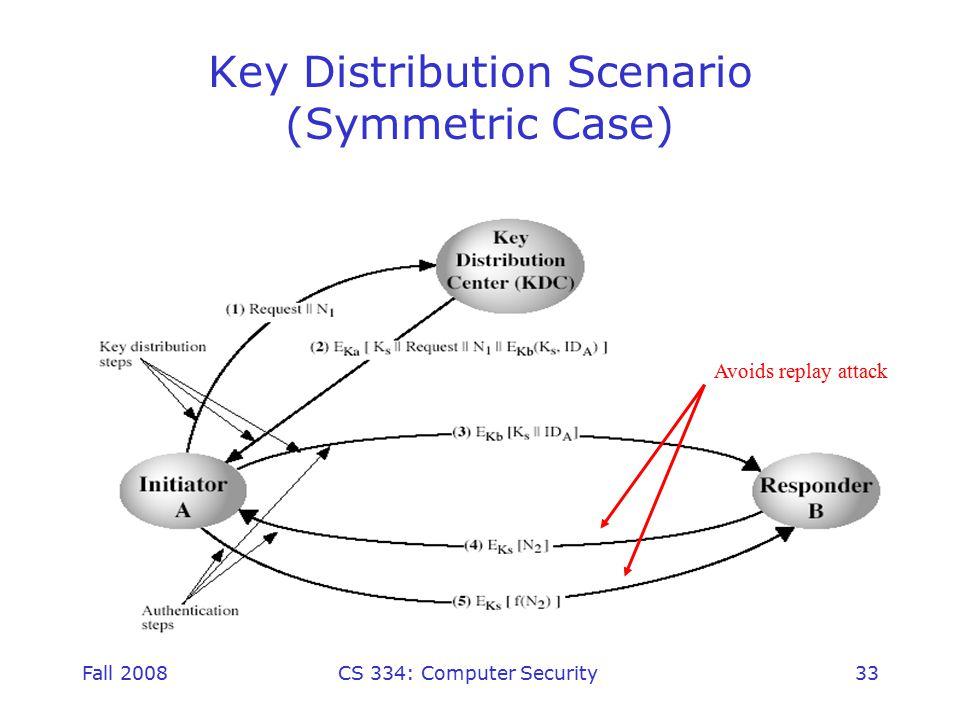 Fall 2008CS 334: Computer Security33 Key Distribution Scenario (Symmetric Case) Avoids replay attack