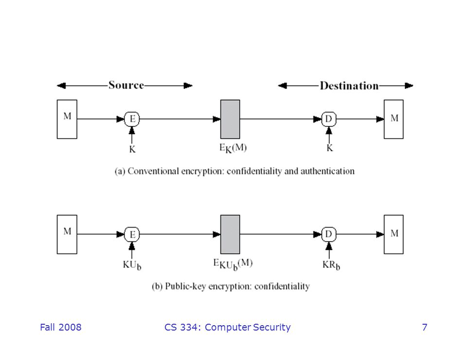 Fall 2008CS 334: Computer Security38 Publicly Available Directory can obtain greater security by registering keys with a public directory directory must be trusted with properties: –contains {name,public-key} entries –participants register securely with directory –participants can replace key at any time –directory is periodically published –directory can be accessed electronically still vulnerable to tampering or forgery –I.e., if someone gets the secret key of authority, then can pass out fake keys to everyone.