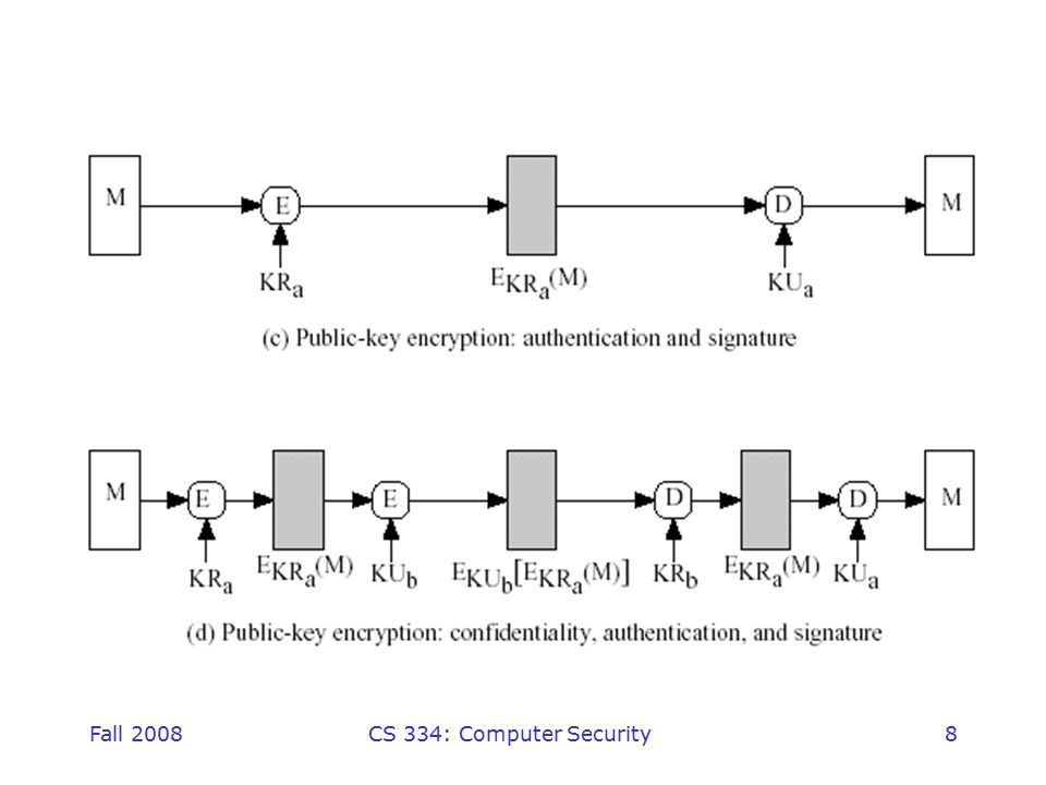 Fall 2008CS 334: Computer Security19 Hash Function Properties a Hash Function produces a fingerprint of some file/message/data h = H(M) –condenses a variable-length message M –to a fixed-sized fingerprint assumed to be public