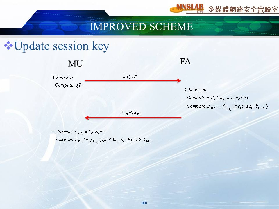 多媒體網路安全實驗室 10  Update session key MU FA IMPROVED SCHEME