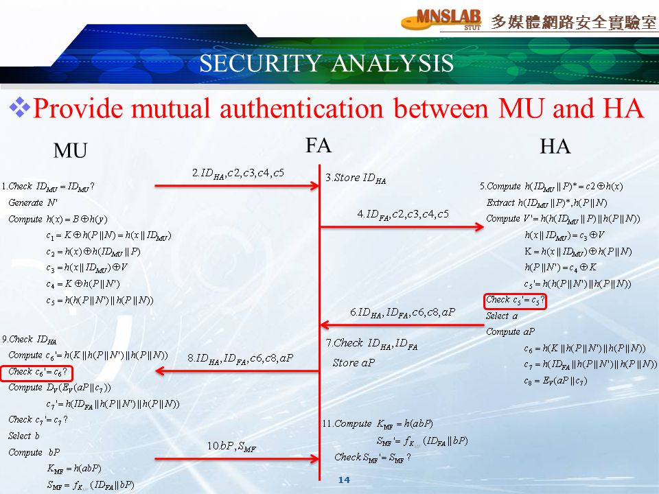 多媒體網路安全實驗室  Provide mutual authentication between MU and HA SECURITY ANALYSIS 14 MU FA HA