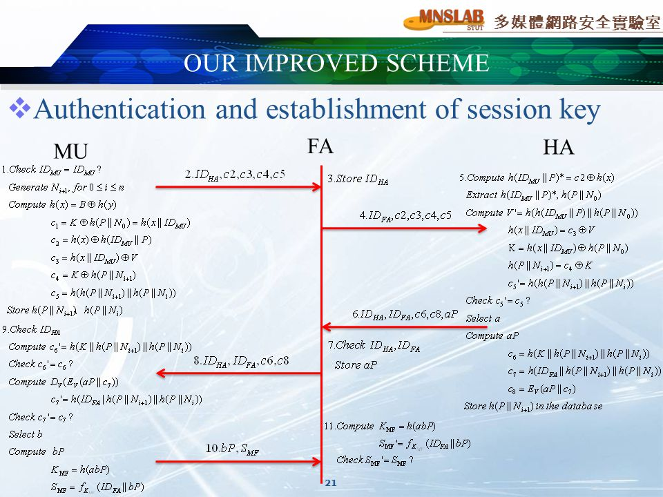 多媒體網路安全實驗室 21  Authentication and establishment of session key MU FA HA OUR IMPROVED SCHEME