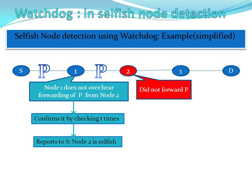 Selfish Node detection using Watchdog: Example(simplified) 12 D3S Did not forward P Node 1 does not over hear forwarding of P from Node 2 Confirms it by checking t times Reports to S: Node 2 is selfish