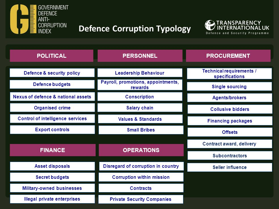 Defence Corruption Typology POLITICAL Defence & security policy Control of intelligence services Export controls Contracts Secret budgets Collusive bidders Technical requirements / specifications Single sourcing Offsets Disregard of corruption in country Organised crime Agents/brokers Financing packages PROCUREMENT Nexus of defence & national assets Values & Standards Salary chain Payroll, promotions, appointments, rewards Conscription PERSONNEL OPERATIONS Seller influence Contract award, delivery Asset disposals Military-owned businesses Illegal private enterprises Private Security Companies Corruption within mission Subcontractors Leadership Behaviour Small Bribes FINANCE Defence budgets