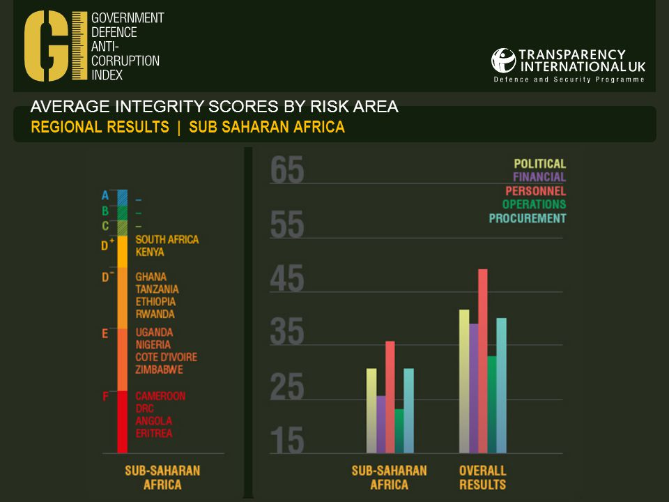 AVERAGE INTEGRITY SCORES BY RISK AREA REGIONAL RESULTS | SUB SAHARAN AFRICA