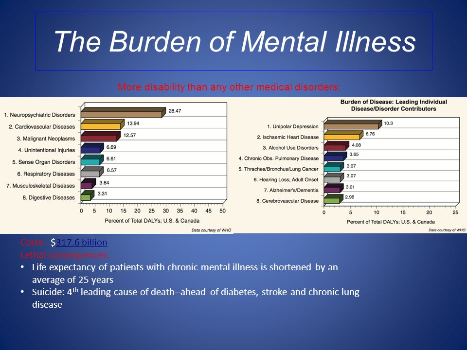 The Burden of Mental Illness Costs: $317.6 billion Lethal consequences: Life expectancy of patients with chronic mental illness is shortened by an average of 25 years Suicide: 4 th leading cause of death--ahead of diabetes, stroke and chronic lung disease More disability than any other medical disorders: