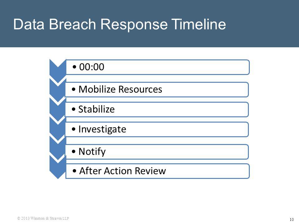 © 2013 Winston & Strawn LLP 10 Data Breach Response Timeline 00:00Mobilize ResourcesStabilizeInvestigateNotifyAfter Action Review