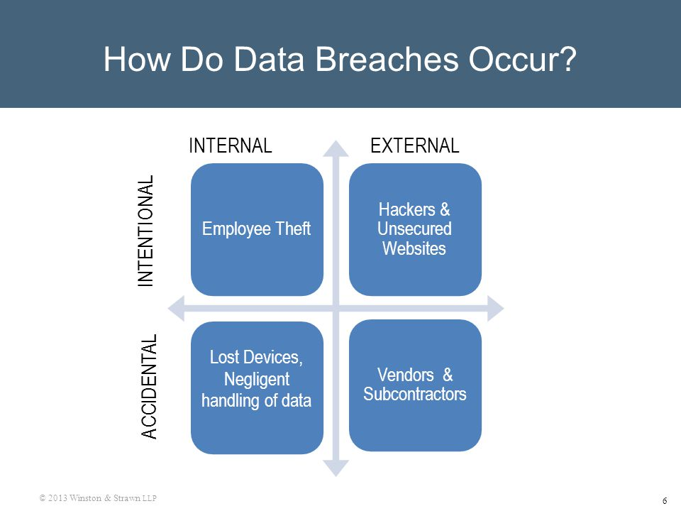 © 2013 Winston & Strawn LLP 6 How Do Data Breaches Occur INTERNAL EXTERNAL INTENTIONAL ACCIDENTAL