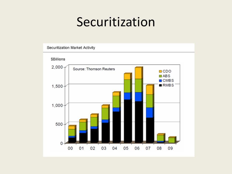 Securitization