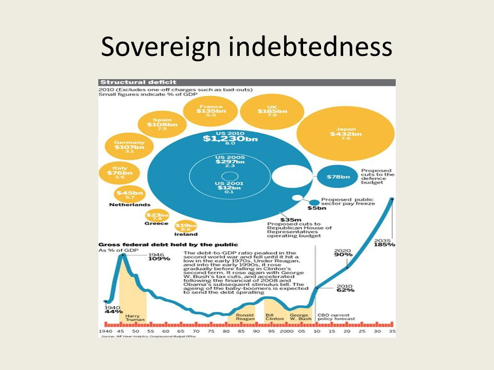 Sovereign indebtedness