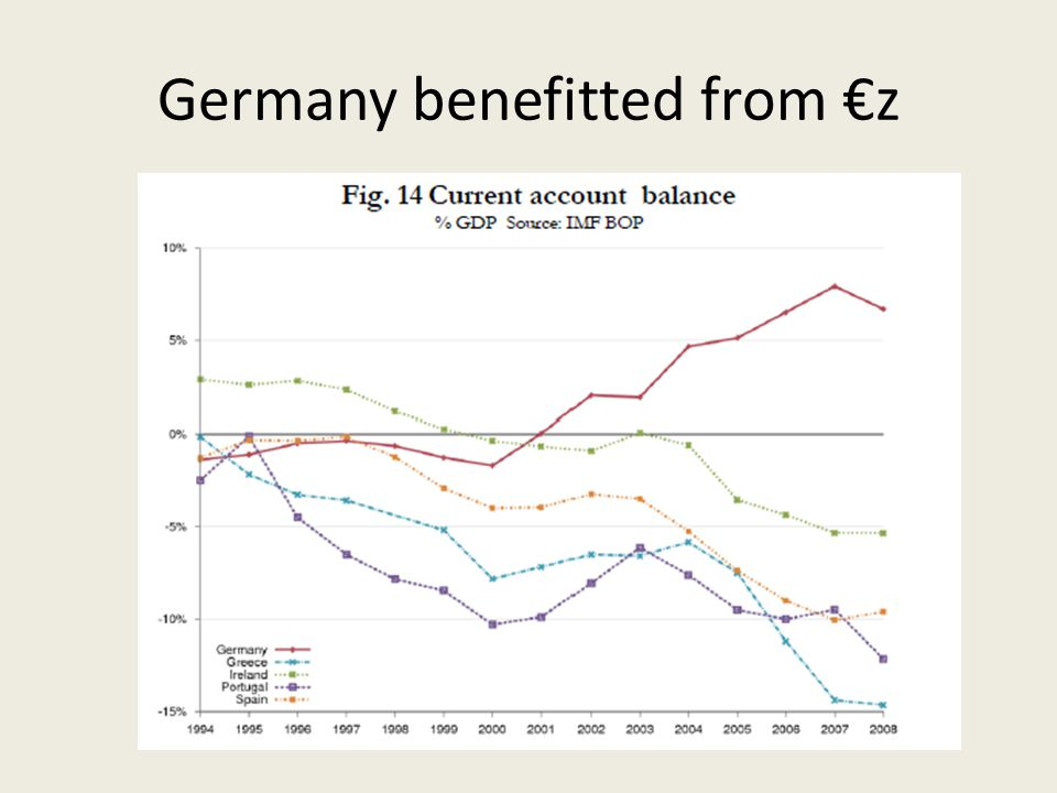 Germany benefitted from €z