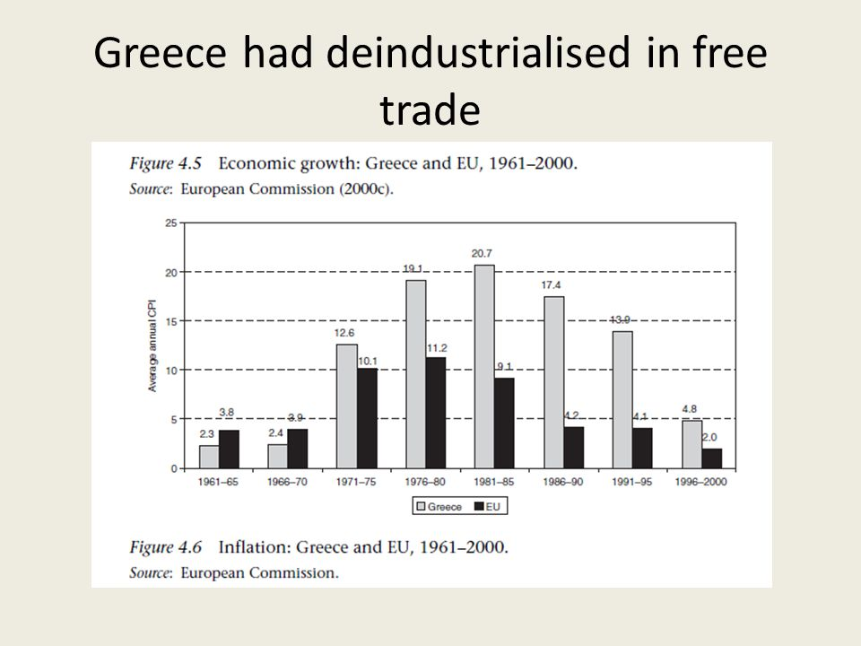 Greece had deindustrialised in free trade