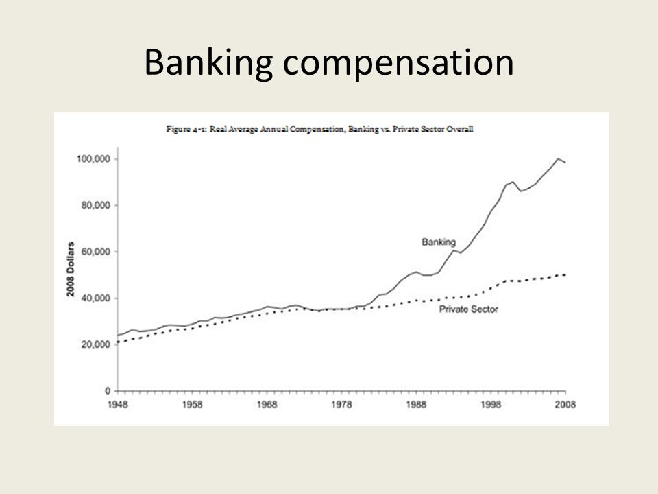 Banking compensation