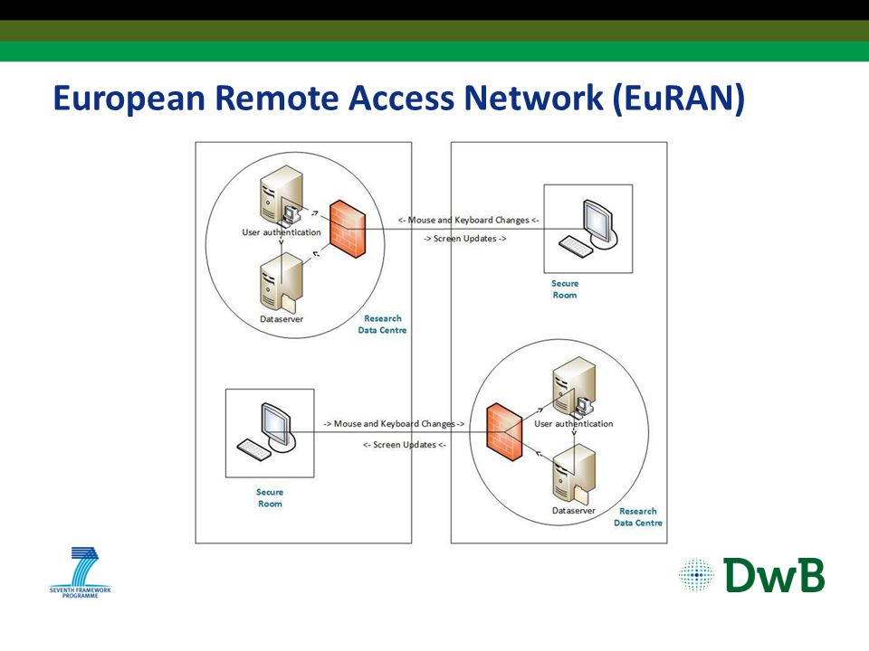 European Remote Access Network (EuRAN)