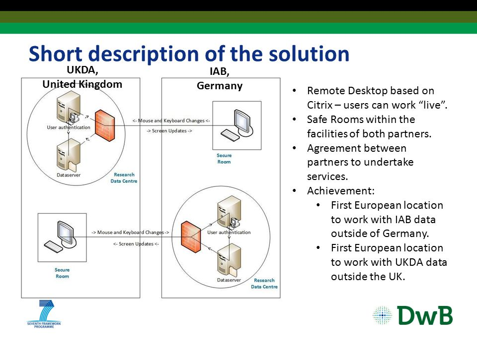 Short description of the solution UKDA, United Kingdom IAB, Germany Remote Desktop based on Citrix – users can work live .