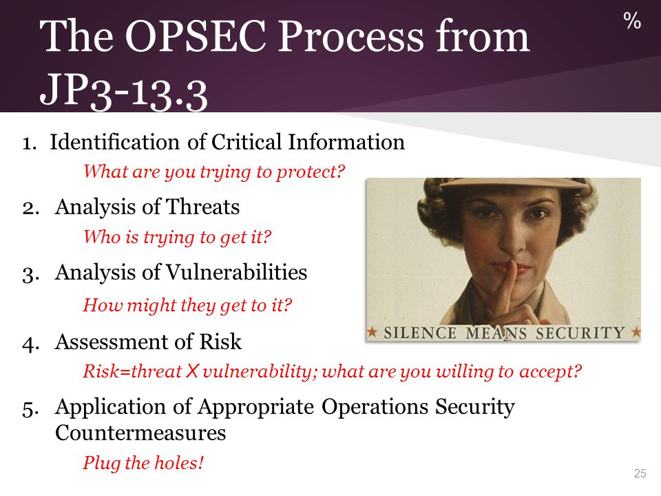 The OPSEC Process from JP3-13.3 1.Identification of Critical Information What are you trying to protect? 2.Analysis of Threats Who is trying to get it