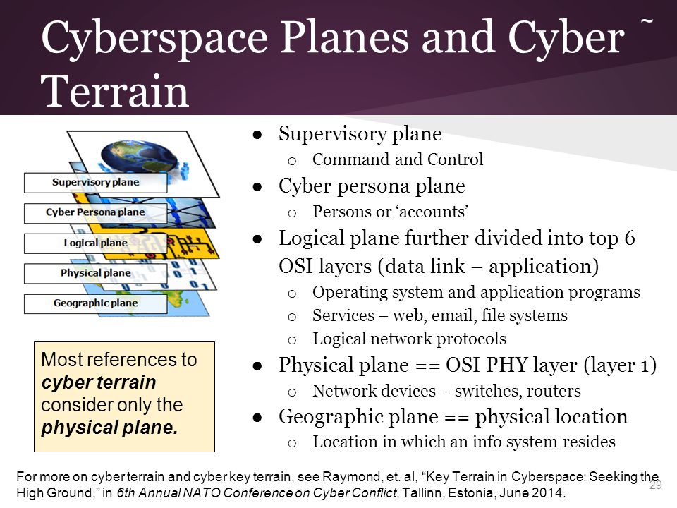 Cyberspace Planes and Cyber Terrain ● Supervisory plane o Command and Control ● Cyber persona plane o Persons or 'accounts' ● Logical plane further di