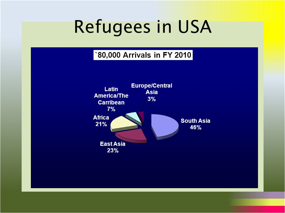 Refugees in USA