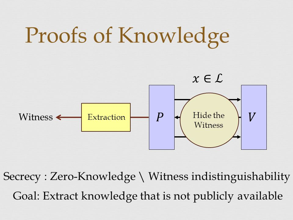 Proofs of Knowledge Witness Extraction Hide the Witness Secrecy : Zero-Knowledge \ Witness indistinguishability Goal: Extract knowledge that is not publicly available