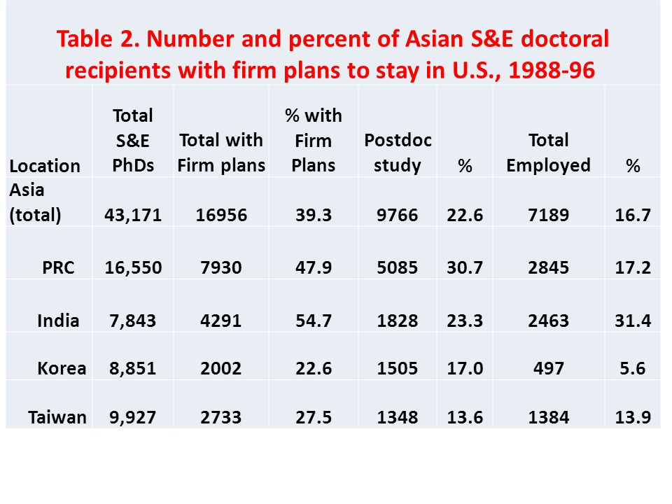 Table 2. Number and percent of Asian S&E doctoral recipients with firm plans to stay in U.S., 1988-96 Location Total S&E PhDs Total with Firm plans %