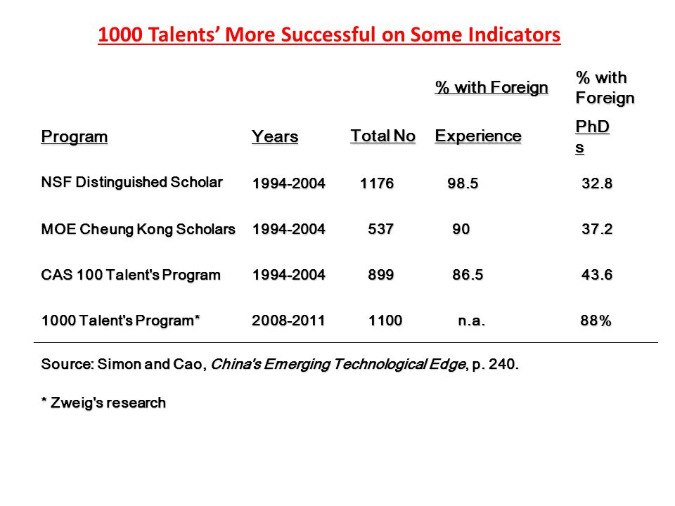 % with Foreign ProgramYears Total No Experience PhD s NSF Distinguished Scholar 1994-2004 1176 1176 98.5 98.532.8 MOE Cheung Kong Scholars 1994-2004 537 537 90 9037.2 CAS 100 Talent s Program 1994-2004 899 899 86.5 86.543.6 1000 Talent s Program* 2008-2011 1100 1100 n.a.