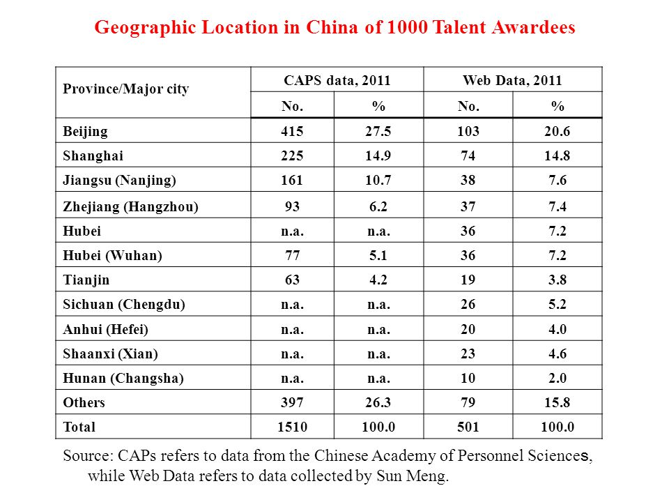 Geographic Location in China of 1000 Talent Awardees Province/Major city CAPS data, 2011Web Data, 2011 No.% % Beijing41527.510320.6 Shanghai22514.97414.8 Jiangsu (Nanjing)16110.7387.6 Zhejiang (Hangzhou)936.2377.4 Hubein.a.