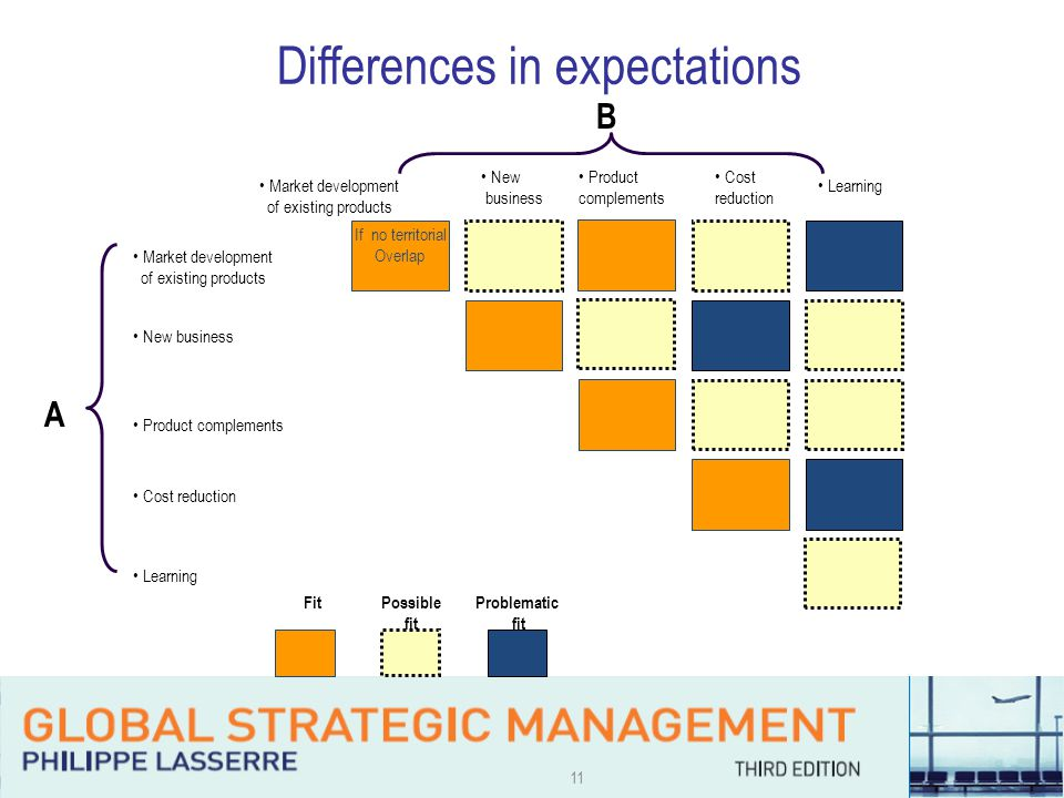 11 Differences in expectations Market development of existing products New business Product complements Cost reduction Learning Cost reduction Learning Product complements New business Market development of existing products If no territorial Overlap FitPossible fit Problematic fit A B