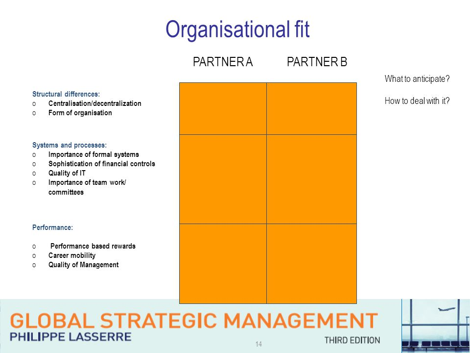 14 Organisational fit What to anticipate. How to deal with it.