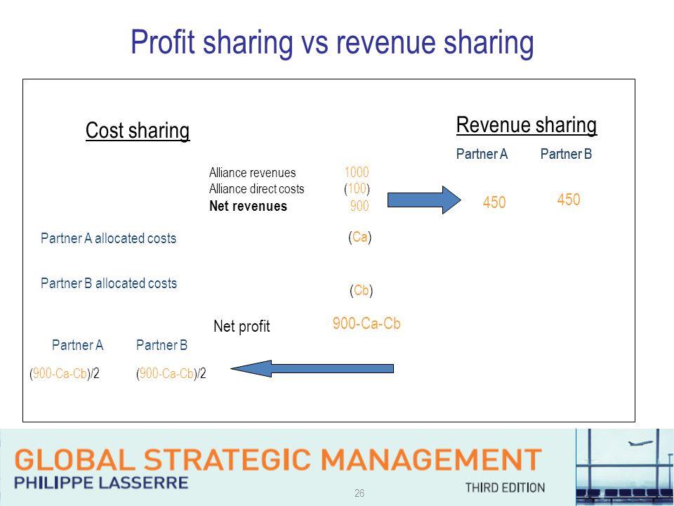 26 Partner APartner B Cost sharing Alliance revenues 1000 Alliance direct costs (100) Net revenues 900 450 Revenue sharing Partner A allocated costs Partner B allocated costs (Ca) (Cb) Net profit 900-Ca-Cb Partner APartner B (900-Ca-Cb)/2 Profit sharing vs revenue sharing Partner APartner B
