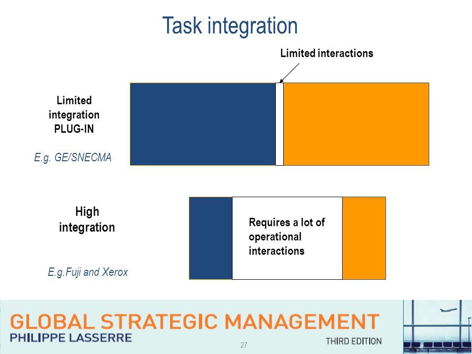 27 Task integration Limited integration PLUG-IN E.g.