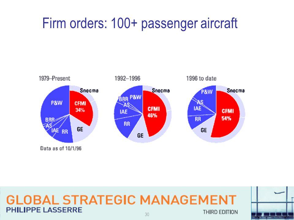 30 Firm orders: 100+ passenger aircraft