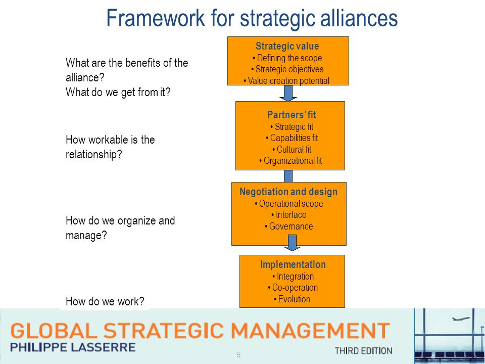 5 Strategic value Defining the scope Strategic objectives Value creation potential Partners' fit Strategic fit Capabilities fit Cultural fit Organizational fit Negotiation and design Operational scope Interface Governance Implementation Integration Co-operation Evolution What are the benefits of the alliance.