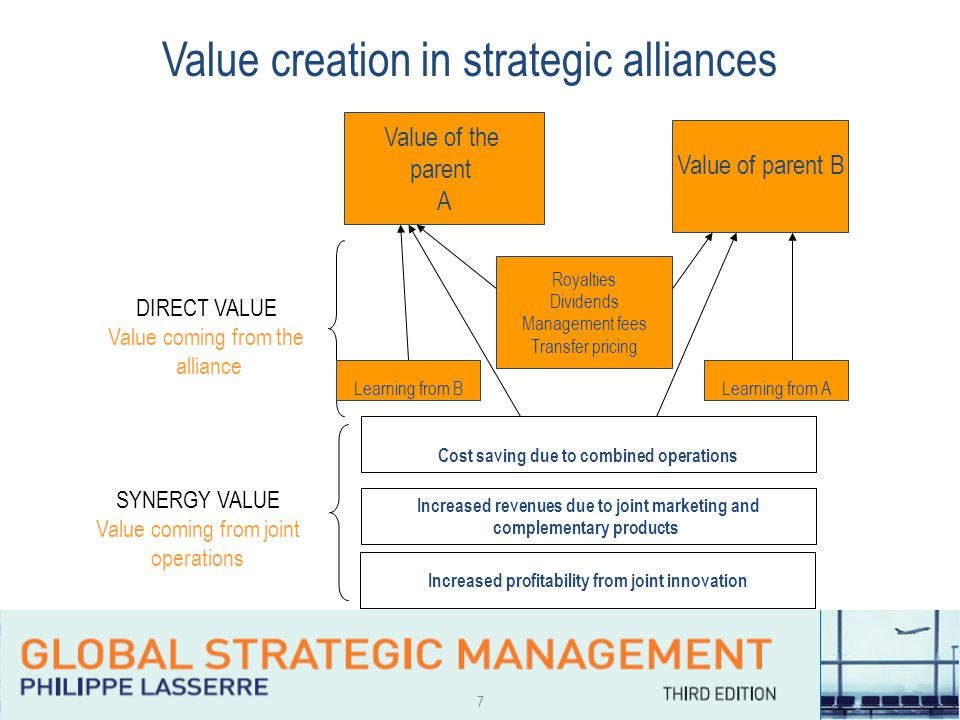 7 Value creation in strategic alliances Value of the parent A Value of parent B Royalties Dividends Management fees Transfer pricing Learning from A Cost saving due to combined operations Increased revenues due to joint marketing and complementary products Increased profitability from joint innovation DIRECT VALUE Value coming from the alliance SYNERGY VALUE Value coming from joint operations Learning from B Learning from A Learning from B
