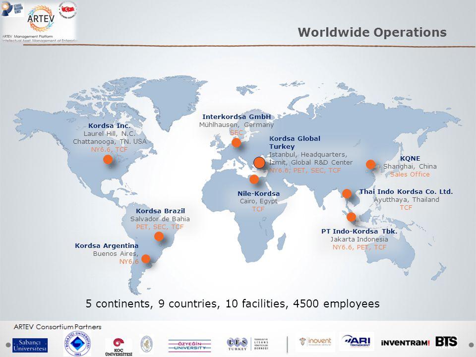 Kordsa Global Turkey Istanbul, Headquarters, İzmit, Global R&D Center NY6.6, PET, SEC, TCF Worldwide Operations Kordsa Inc.