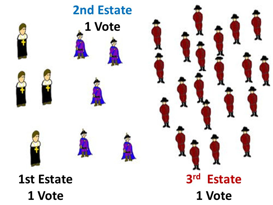 1st Estate 1 Vote 2nd Estate 1 Vote 3 rd Estate 1 Vote