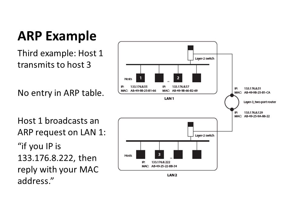 "ARP Example Third example: Host 1 transmits to host 3 No entry in ARP table. Host 1 broadcasts an ARP request on LAN 1: ""if you IP is 133.176.8.222, t"