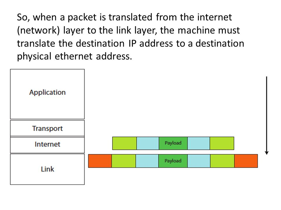 ARP: Address Resolution Protocol This translation process is done via ARP.
