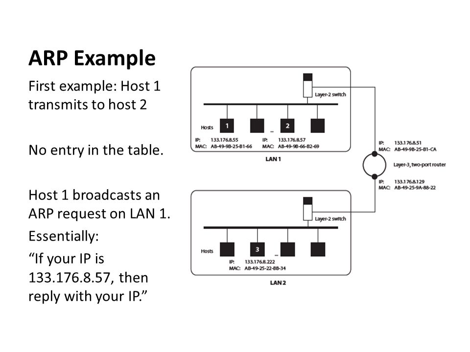 "ARP Example First example: Host 1 transmits to host 2 No entry in the table. Host 1 broadcasts an ARP request on LAN 1. Essentially: ""If your IP is 13"