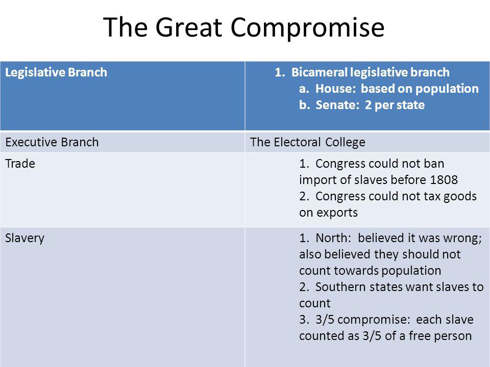The Great Compromise Legislative Branch1. Bicameral legislative branch a.
