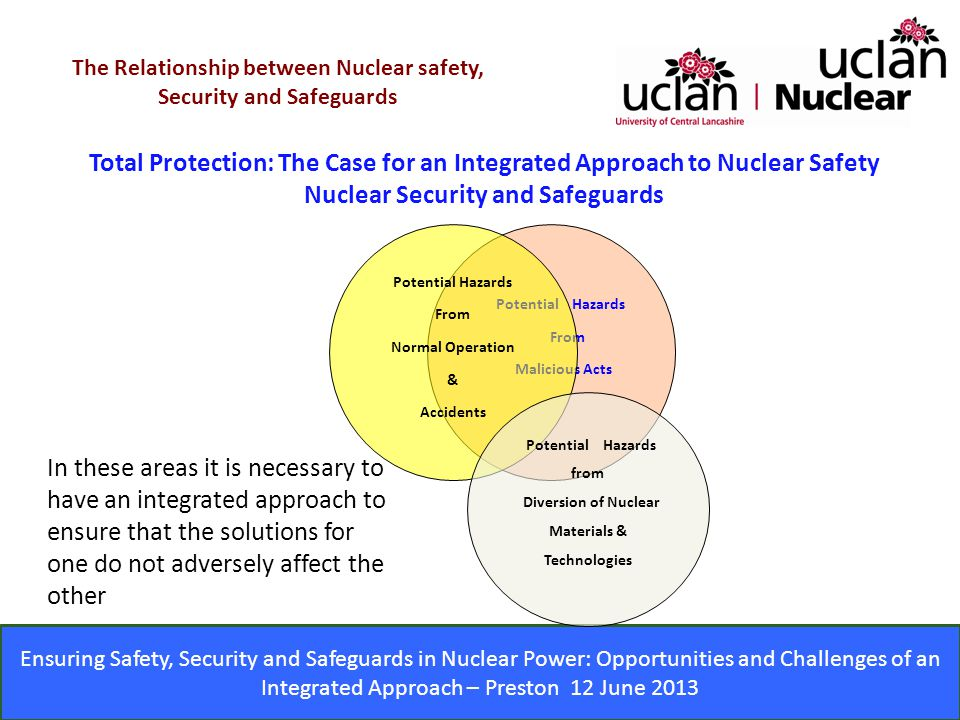 Ensuring Safety, Security and Safeguards in Nuclear Power: Opportunities and Challenges of an Integrated Approach – Preston 12 June 2013 Total Protection: The Case for an Integrated Approach to Nuclear Safety Nuclear Security and Safeguards The Relationship between Nuclear safety, Security and Safeguards Potential Hazards From Malicious Acts Potential Hazards From Normal Operation & Accidents Potential Hazards from Diversion of Nuclear Materials & Technologies In these areas it is necessary to have an integrated approach to ensure that the solutions for one do not adversely affect the other