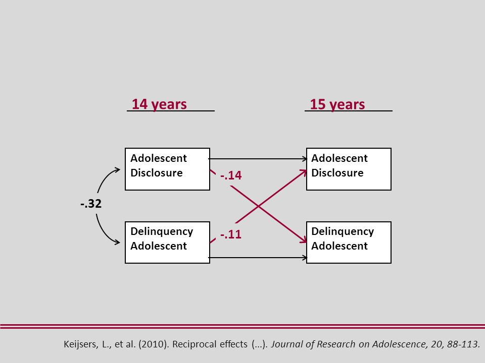 14 years 15 years Delinquency Adolescent Adolescent Disclosure Delinquency Adolescent Adolescent Disclosure -.14 -.11 Keijsers, L., et al.