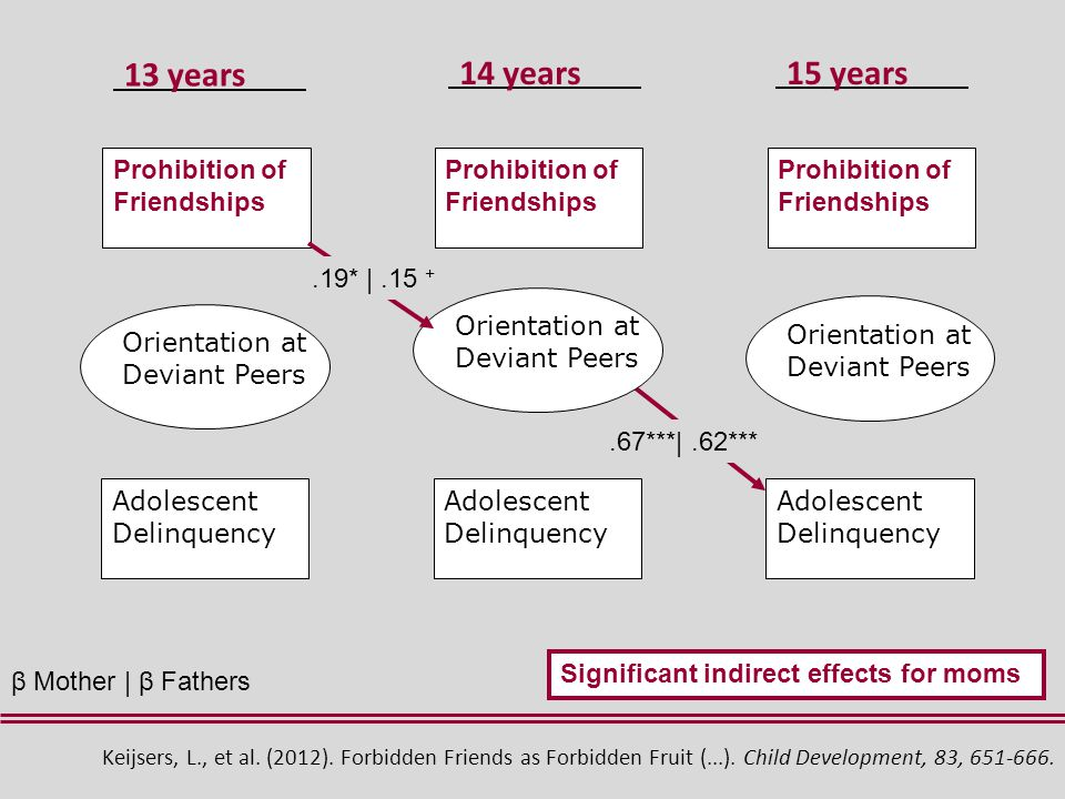 Adolescent Delinquency Prohibition of Friendships Prohibition of Friendships Prohibition of Friendships Orientation at Deviant Peers.67***|.62***.19* |.15 + Significant indirect effects for moms β Mother | β Fathers Keijsers, L., et al.