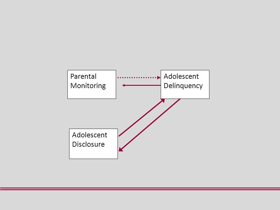 Parental Monitoring Adolescent Delinquency Adolescent Disclosure
