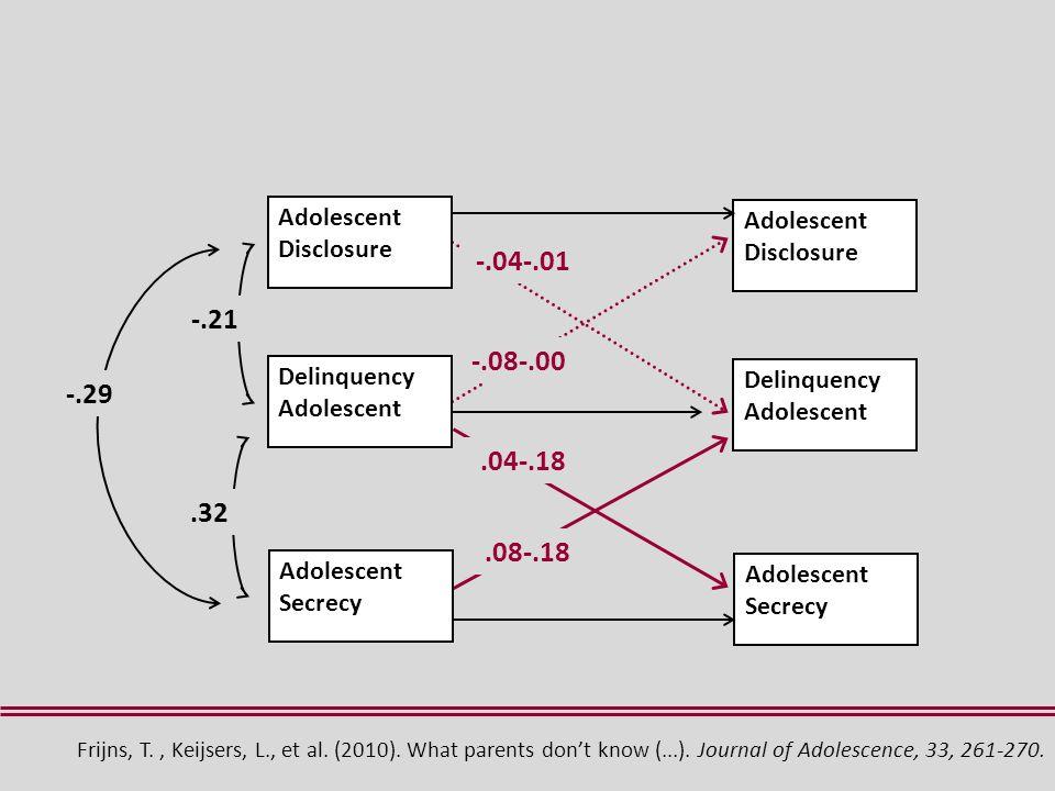 Delinquency Adolescent Adolescent Disclosure -.21 Adolescent Secrecy.32 Delinquency Adolescent Adolescent Disclosure Adolescent Secrecy -.04-.01 -.08-.00.04-.18.08-.18 -.29 Frijns, T., Keijsers, L., et al.