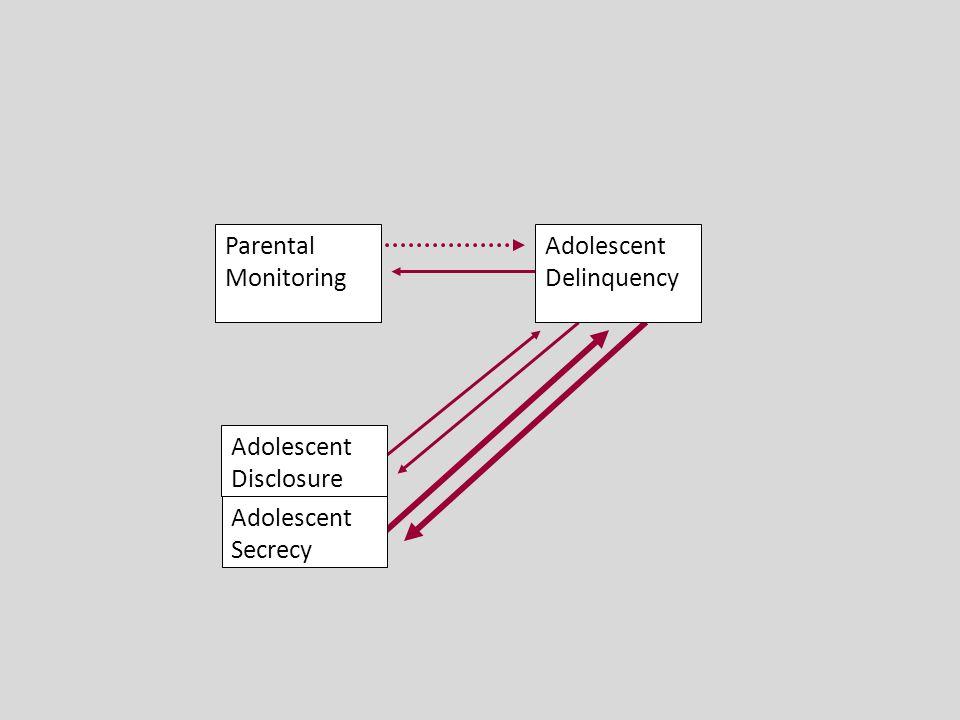 Adolescent Disclosure Adolescent Secrecy Adolescent Delinquency Parental Monitoring