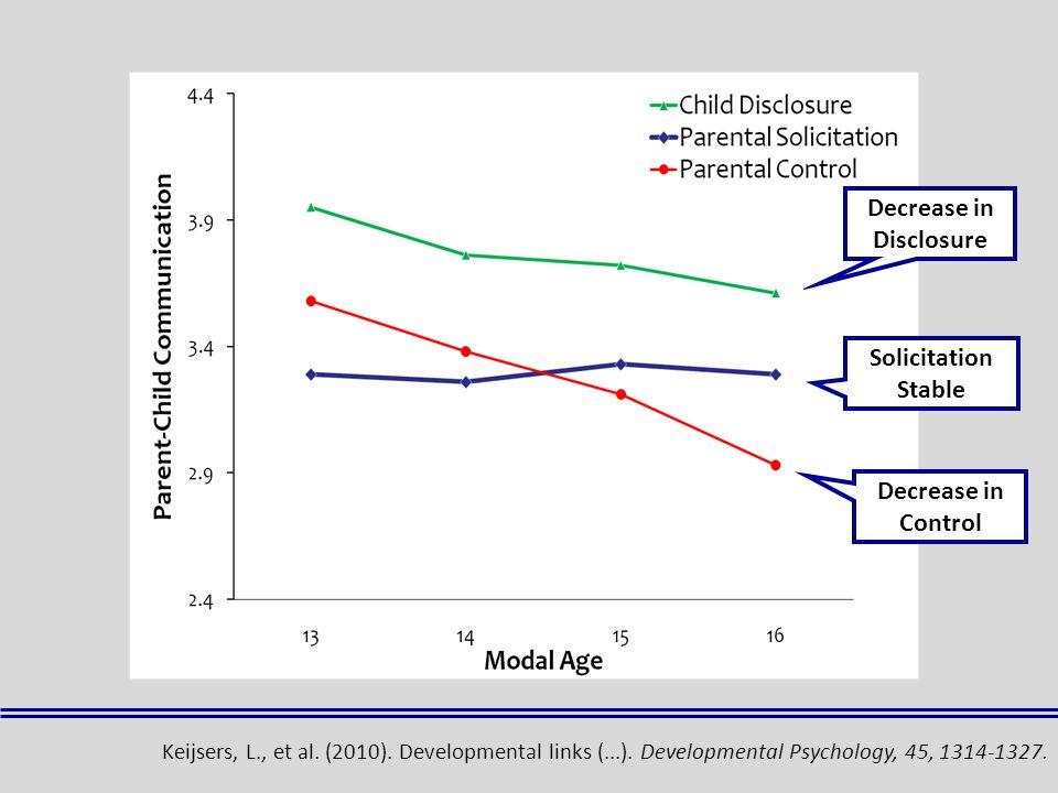 Decrease in Control Solicitation Stable Decrease in Disclosure Keijsers, L., et al.