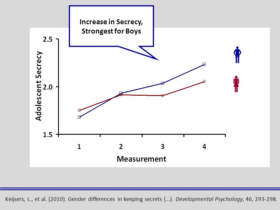   Increase in Secrecy, Strongest for Boys Keijsers, L., et al.