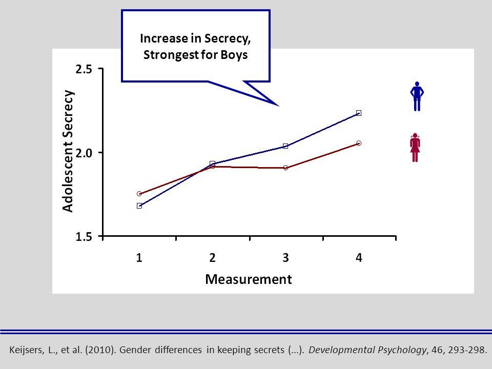  Increase in Secrecy, Strongest for Boys Keijsers, L., et al.